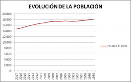 09.EvolucionPoblacion